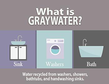 What is graywater? Sink Washer Bathtub