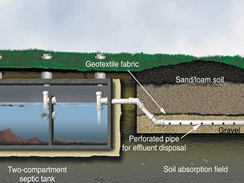 Conventional Septic Tank diagram from AgriLife