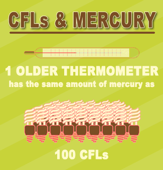 CFLs and Mercury.fw_.png